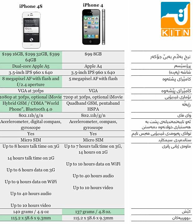 iphone-4s-vs-4